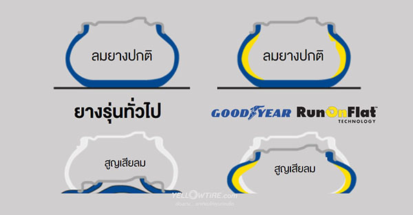 Goodyear RunonFlat